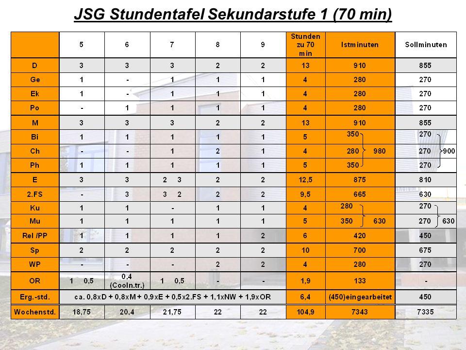 JSG Stundentafel Sekundarstufe 1 (70 min)