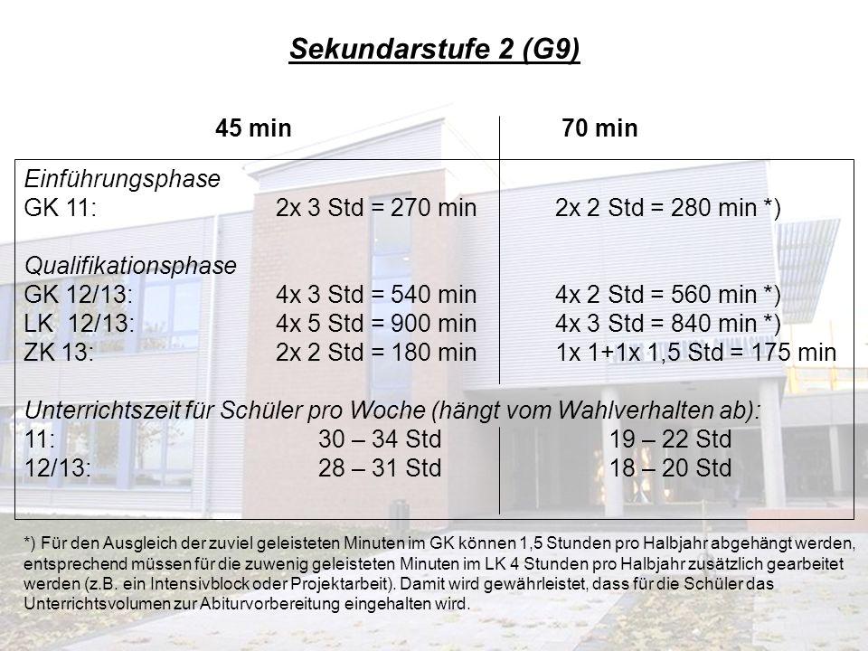 45 min 70 min Einführungsphase GK 10: 2x 3 Std = 270 min2x 2 Std = 280 min *) Qualifikationsphase GK 11/12: 4x 3 Std = 540 min4x 2 Std = 560 min *) LK 11/12: 4x 5 Std = 900 min4x 3 Std = 840 min *) ZK Ge/Sw: 2x 3 Std = 270 min2x 2 Std = 280 min *) VK/PK: 2x 2 Std = 180 min1x 1+1x 1,5 Std = 175min Unterrichtszeit für Schüler pro Woche (hängt vom Wahlverhalten ab): 10 – 12: durchschnittlich 34 Std 22 Std *) Für den Ausgleich der zuviel geleisteten Minuten im GK können 1,5 Stunden pro Halbjahr abgehängt werden, entsprechend müssen für die zuwenig geleisteten Minuten im LK 4 Stunden pro Halbjahr zusätzlich gearbeitet werden (z.B.