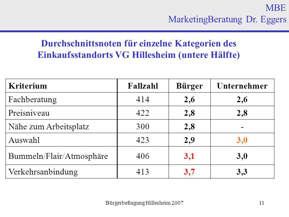 Bürgerbefragung Hillesheim 200711 Durchschnittsnoten für einzelne Kategorien des Einkaufsstandorts VG Hillesheim (untere Hälfte) MBE MarketingBeratung Dr.