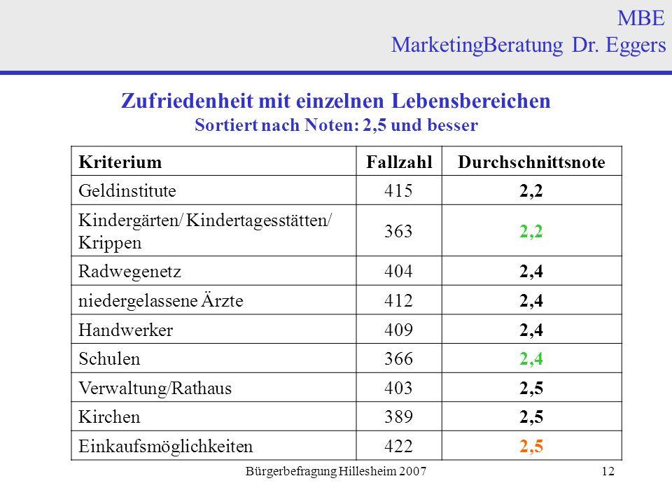 Bürgerbefragung Hillesheim 200712 Zufriedenheit mit einzelnen Lebensbereichen Sortiert nach Noten: 2,5 und besser MBE MarketingBeratung Dr.
