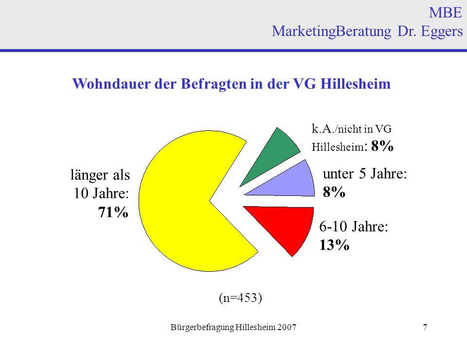 Bürgerbefragung Hillesheim 20077 Wohndauer der Befragten in der VG Hillesheim länger als 10 Jahre: 71% 6-10 Jahre: 13% MBE MarketingBeratung Dr.