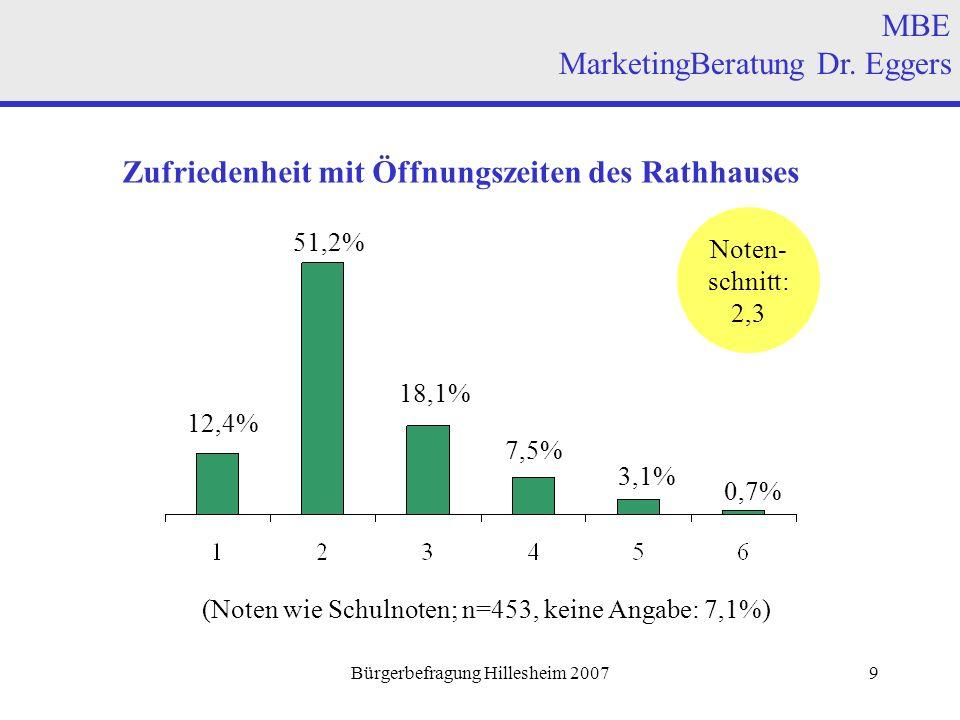 Bürgerbefragung Hillesheim 200710 Durchschnittsnoten für einzelne Kategorien des Einkaufsstandorts VG Hillesheim (obere Hälfte) MBE MarketingBeratung Dr.