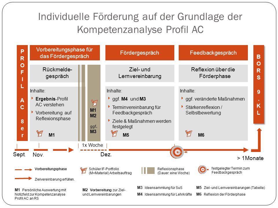 Individuelle Förderung auf der Grundlage der Kompetenzanalyse Profil AC Sept. > 1Monate Schüler IF-Portfolio (M=Material) Arbeitsauftrag Nov. Reflexio