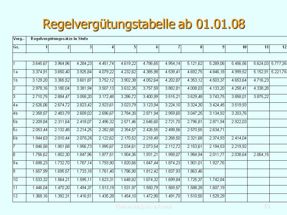 Reine Maljutin akmas13 Regelvergütungstabelle ab 01.01.08