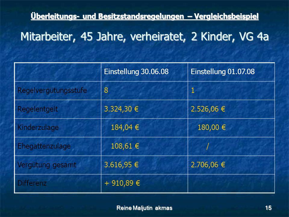Reine Maljutin akmas15 Überleitungs- und Besitzstandsregelungen – Vergleichsbeispiel Mitarbeiter, 45 Jahre, verheiratet, 2 Kinder, VG 4a Einstellung 30.06.08Einstellung 01.07.08 Regelvergütungsstufe81 Regelentgelt3.324,30 €2.526,06 € Kinderzulage 184,04 € 180,00 € Ehegattenzulage 108,61 € / Vergütung gesamt3.616,95 €2.706,06 € Differenz+ 910,89 €