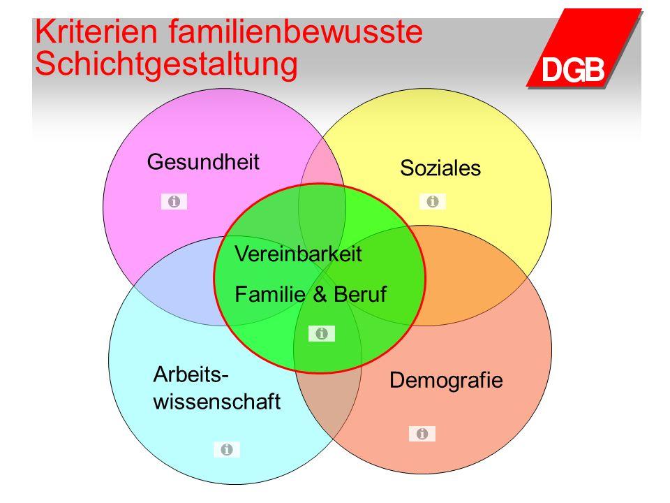Gesundheit Soziales Arbeits- wissenschaft Demografie Vereinbarkeit Familie & Beruf Kriterien familienbewusste Schichtgestaltung