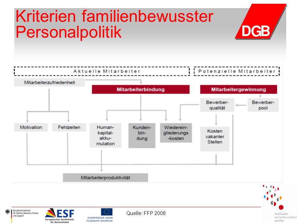 Kriterien familienbewusster Personalpolitik Quelle: FFP 2008