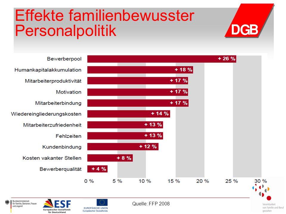Effekte familienbewusster Personalpolitik Quelle: FFP 2008