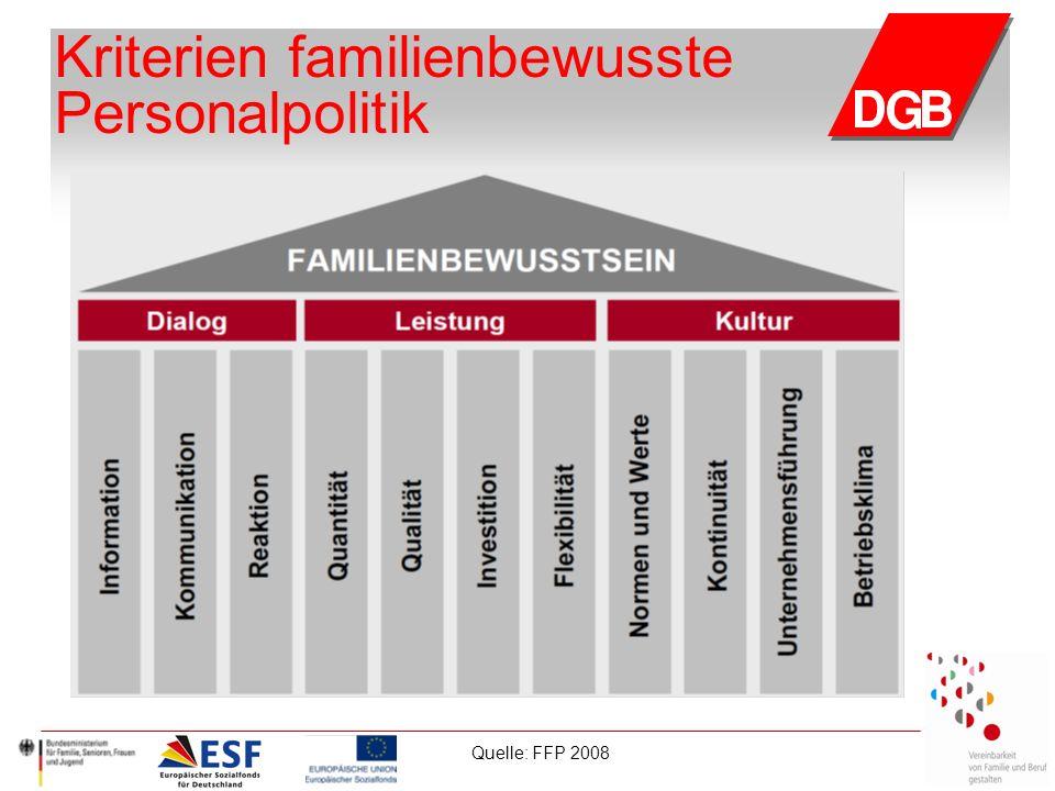 Kriterien familienbewusste Personalpolitik Quelle: FFP 2008