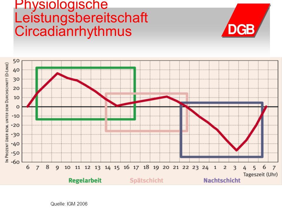 Physiologische Leistungsbereitschaft Circadianrhythmus Quelle: IGM 2006