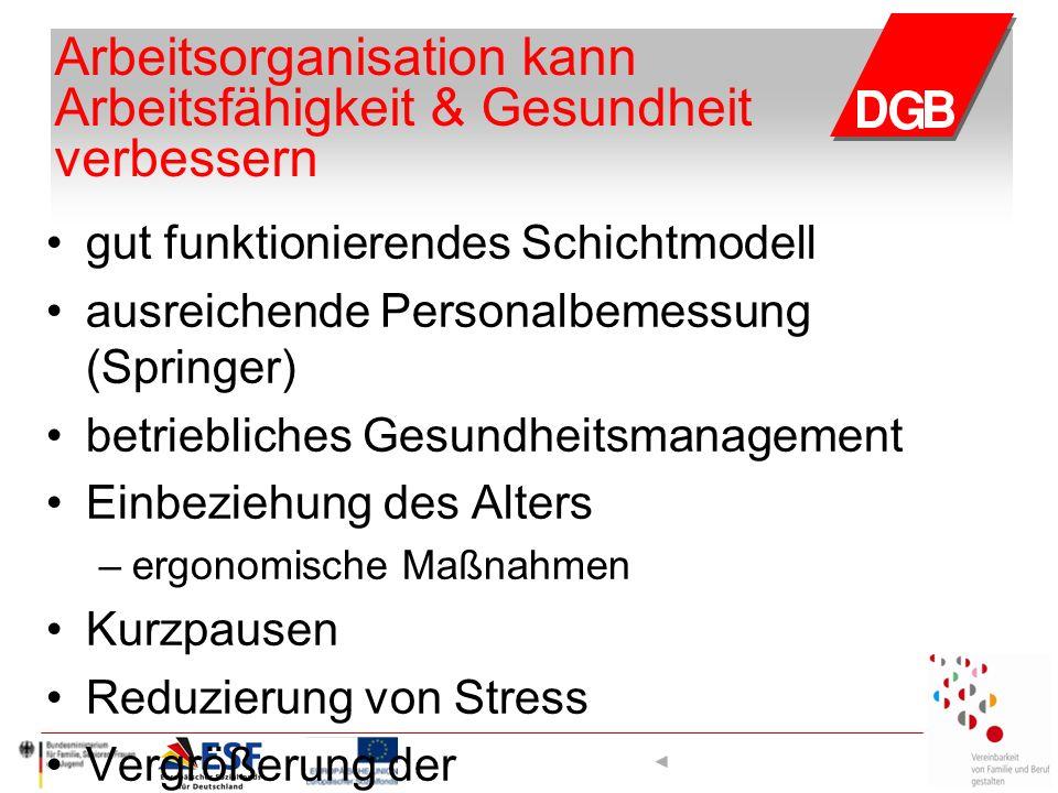 Arbeitsorganisation kann Arbeitsfähigkeit & Gesundheit verbessern gut funktionierendes Schichtmodell ausreichende Personalbemessung (Springer) betrieb