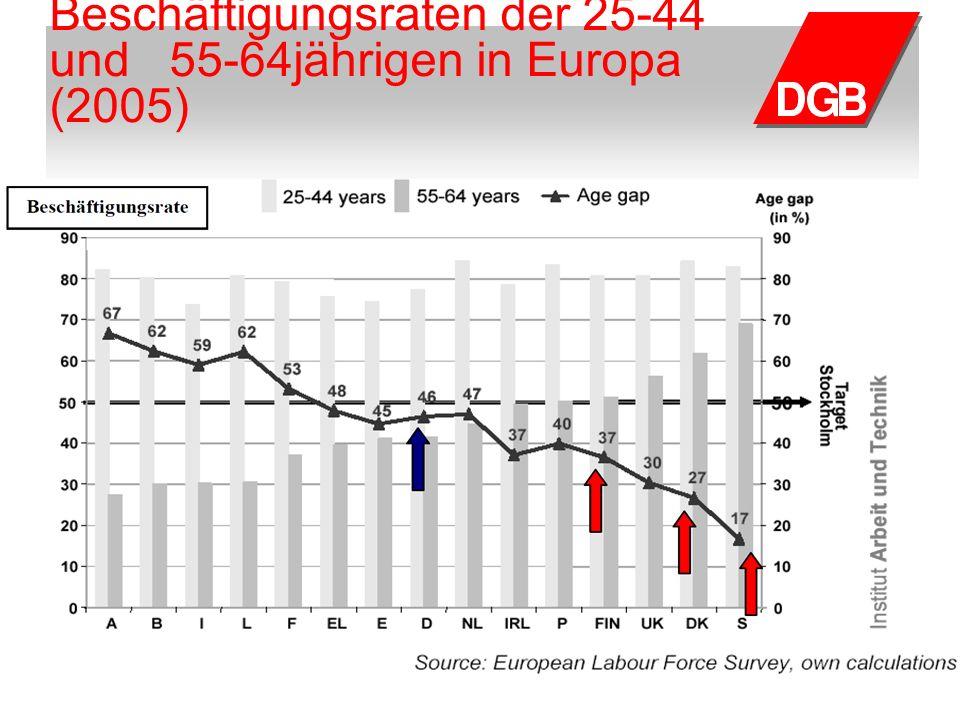 Beschäftigungsraten der 25-44 und 55-64jährigen in Europa (2005)