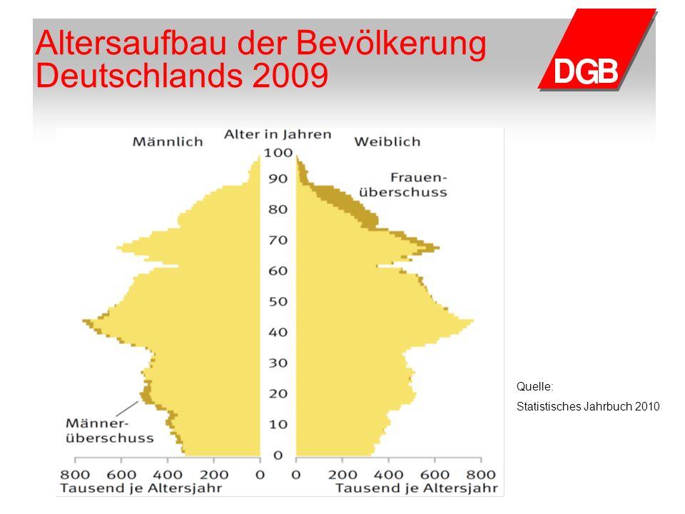 Altersaufbau der Bevölkerung Deutschlands 2009 Quelle: Statistisches Jahrbuch 2010