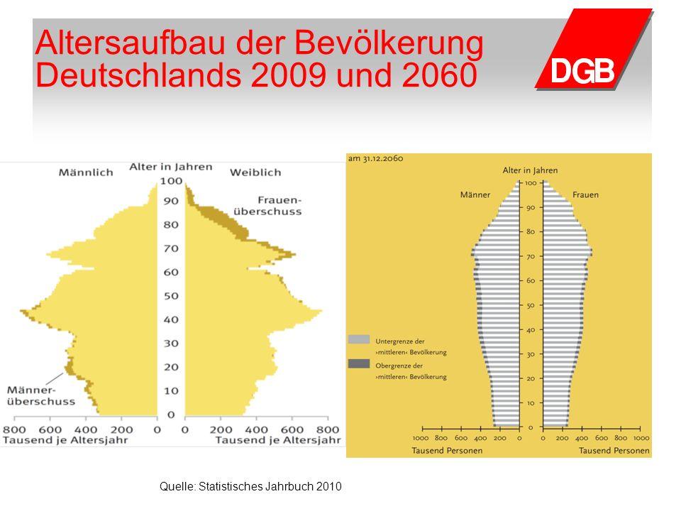 Altersaufbau der Bevölkerung Deutschlands 2009 und 2060 Quelle: Statistisches Jahrbuch 2010