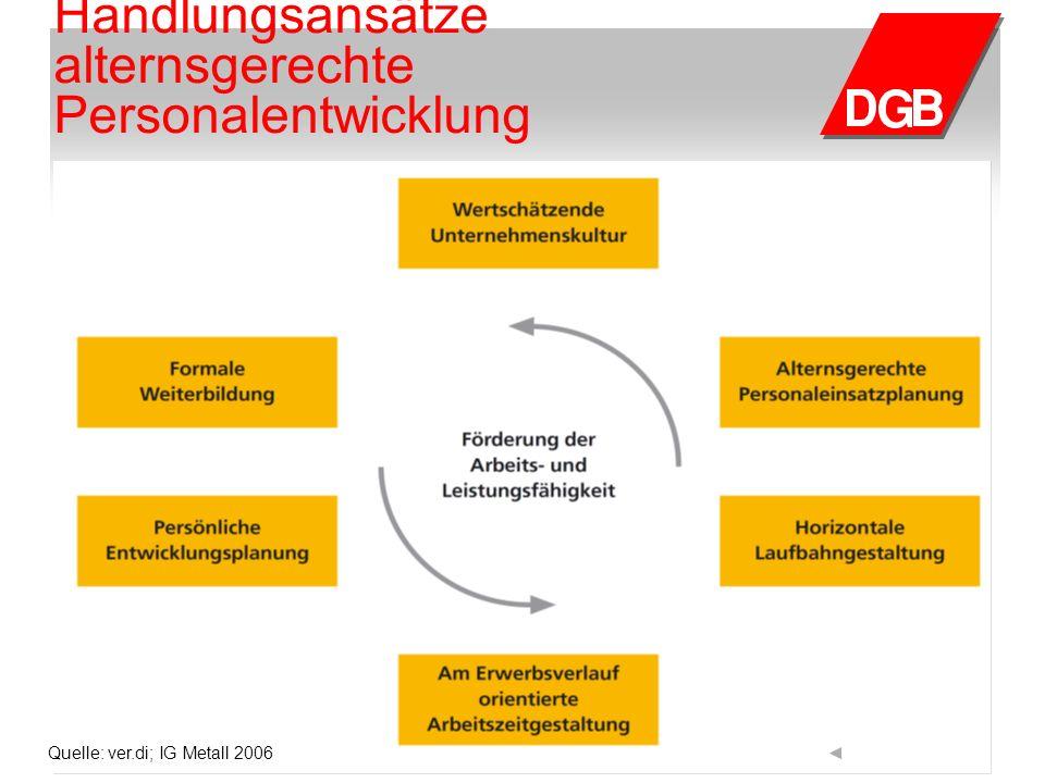Handlungsansätze alternsgerechte Personalentwicklung Quelle: ver.di; IG Metall 2006