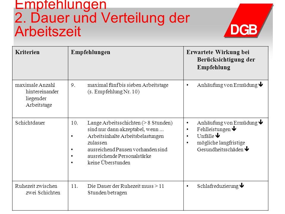 Arbeitswissenschaftliche Empfehlungen 2. Dauer und Verteilung der Arbeitszeit KriterienEmpfehlungenErwartete Wirkung bei Berücksichtigung der Empfehlu