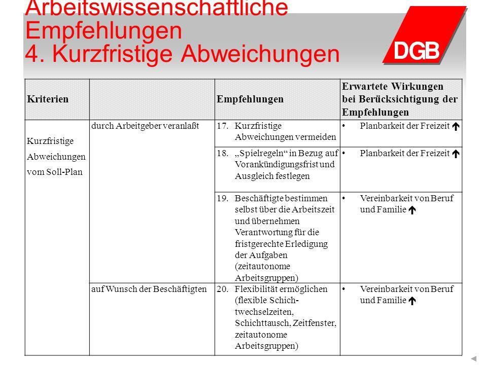 Arbeitswissenschaftliche Empfehlungen 4.