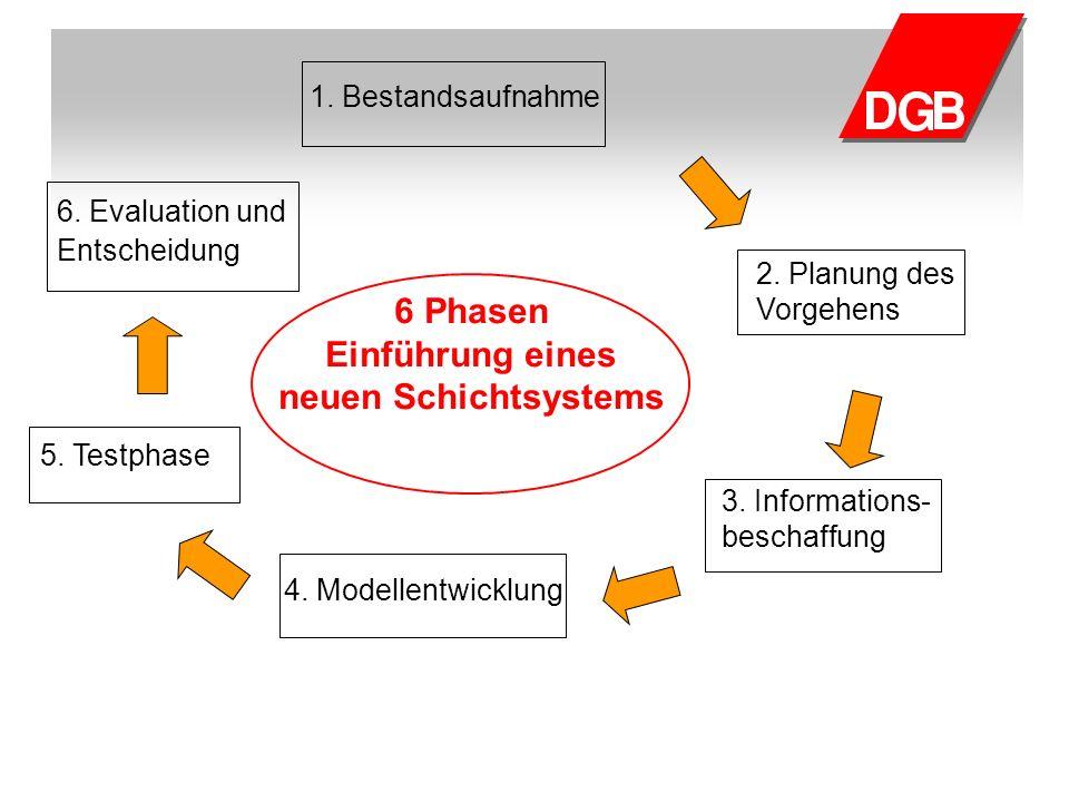 1. Bestandsaufnahme 6 Phasen Einführung eines neuen Schichtsystems 2. Planung des Vorgehens 6. Evaluation und Entscheidung 3. Informations- beschaffun