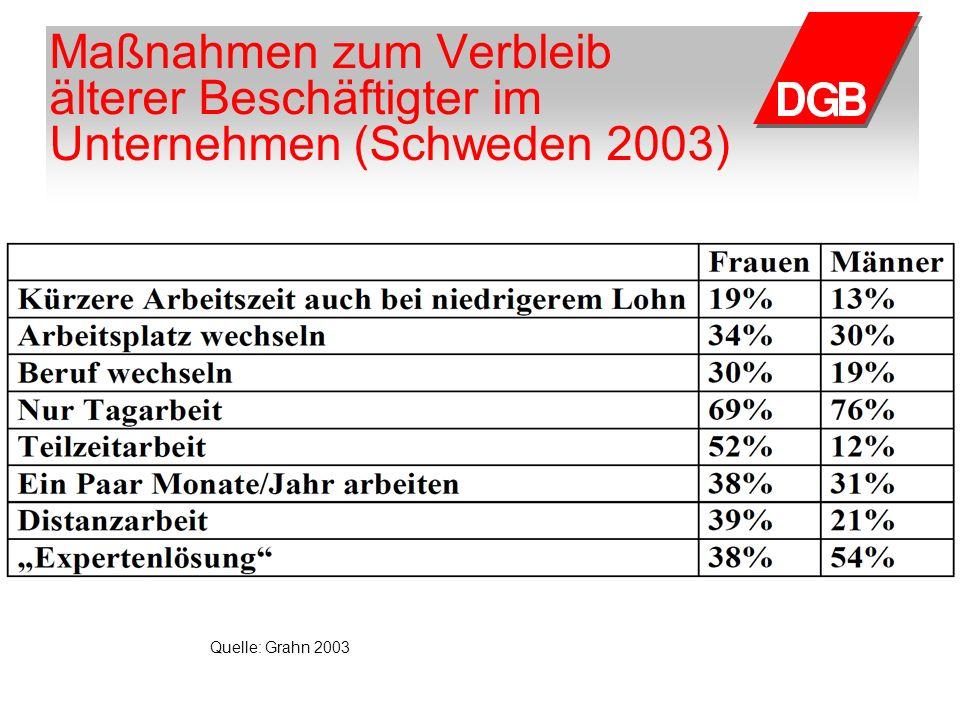 Maßnahmen zum Verbleib älterer Beschäftigter im Unternehmen (Schweden 2003) Quelle: Grahn 2003