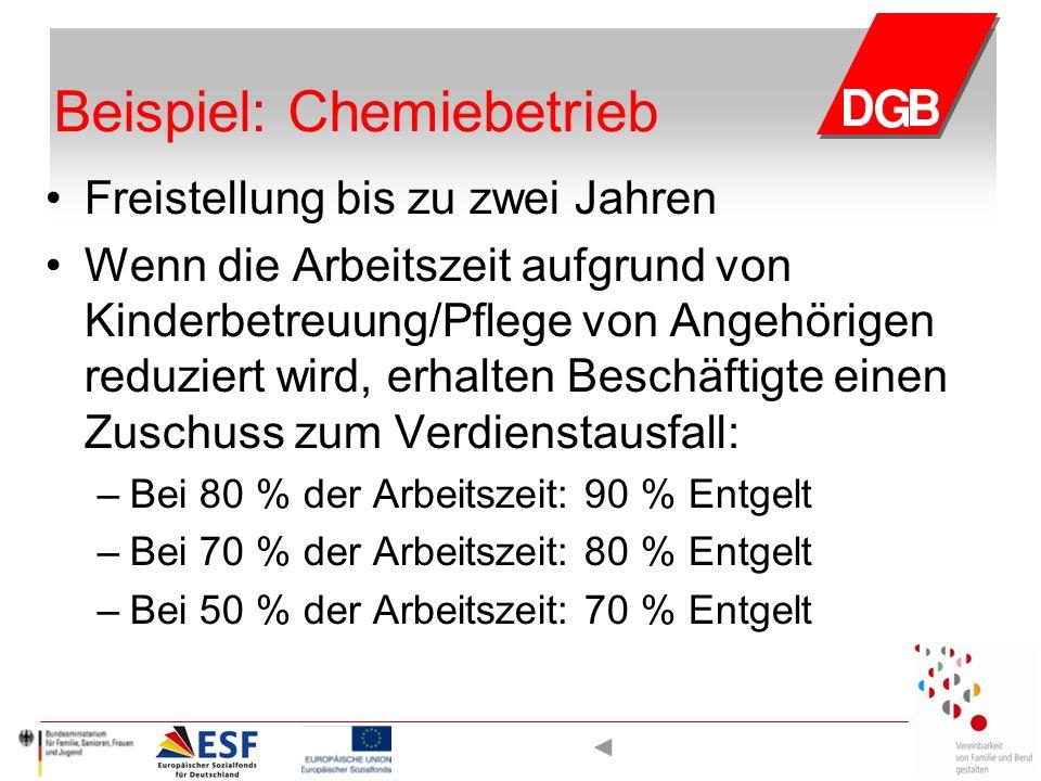 Beispiel: Chemiebetrieb Freistellung bis zu zwei Jahren Wenn die Arbeitszeit aufgrund von Kinderbetreuung/Pflege von Angehörigen reduziert wird, erhal