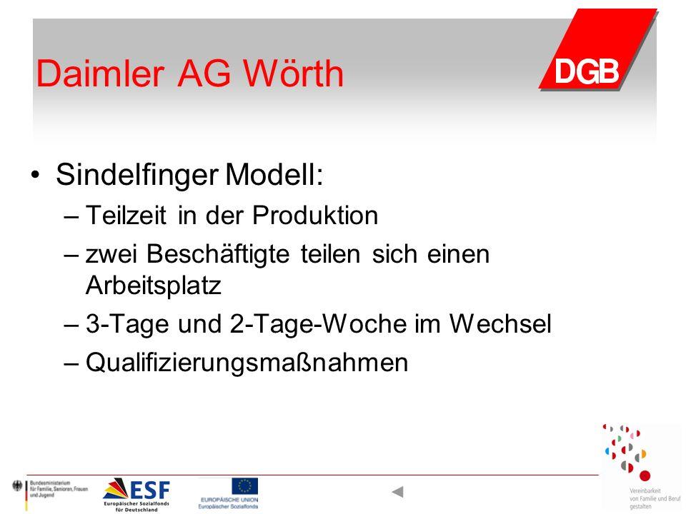 Daimler AG Wörth Sindelfinger Modell: – Teilzeit in der Produktion – zwei Beschäftigte teilen sich einen Arbeitsplatz – 3-Tage und 2-Tage-Woche im Wechsel – Qualifizierungsmaßnahmen