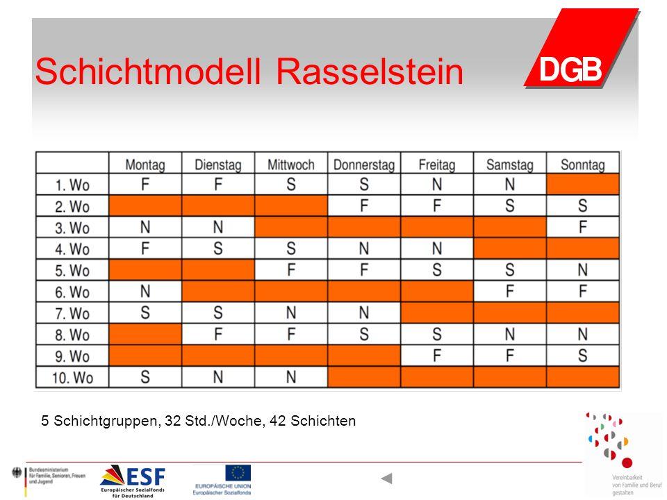 Schichtmodell Rasselstein 5 Schichtgruppen, 32 Std./Woche, 42 Schichten