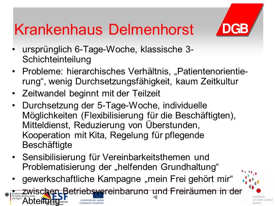 """Krankenhaus Delmenhorst ursprünglich 6-Tage-Woche, klassische 3- Schichteinteilung Probleme: hierarchisches Verhältnis, """"Patientenorientie- rung , wenig Durchsetzungsfähigkeit, kaum Zeitkultur Zeitwandel beginnt mit der Teilzeit Durchsetzung der 5-Tage-Woche, individuelle Möglichkeiten (Flexibilisierung für die Beschäftigten), Mitteldienst, Reduzierung von Überstunden, Kooperation mit Kita, Regelung für pflegende Beschäftigte Sensibilisierung für Vereinbarkeitsthemen und Problematisierung der """"helfenden Grundhaltung gewerkschaftliche Kampagne """"mein Frei gehört mir zwischen Betriebsvereinbarung und Freiräumen in der Abteilung"""