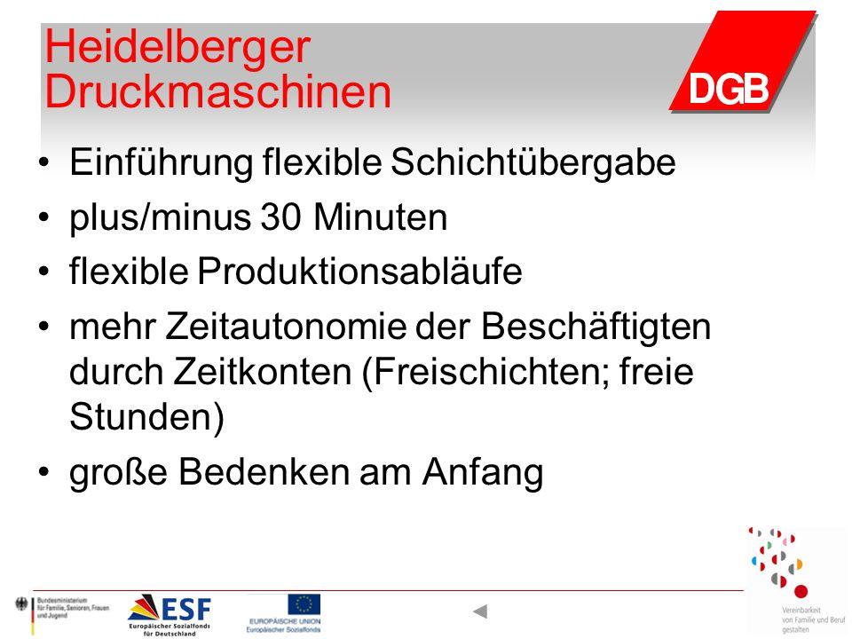 Heidelberger Druckmaschinen Einführung flexible Schichtübergabe plus/minus 30 Minuten flexible Produktionsabläufe mehr Zeitautonomie der Beschäftigten durch Zeitkonten (Freischichten; freie Stunden) große Bedenken am Anfang