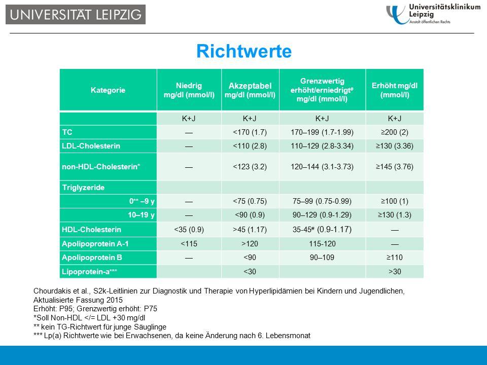 Erstvorstellung im Alter von 5 Jahren, klinisch gesund Vater Hypercholesterinämie, Therapie mit Atorvastatin und Ezetrol, Großvater im Alter von 36 Jahren nach Herzinfarkt verstorben Cholesterin 366 mg/dl (9.5 mmol/l), LDL 293 mg/dl (7.6 mmol/l), HDL 40 mg/dl (1.05 mmol/l), biochemische Risikofaktoren negativ Mutationsanalyse des LDLR-Gens: heterozygote Mutation, identische Mutation beim Vater.