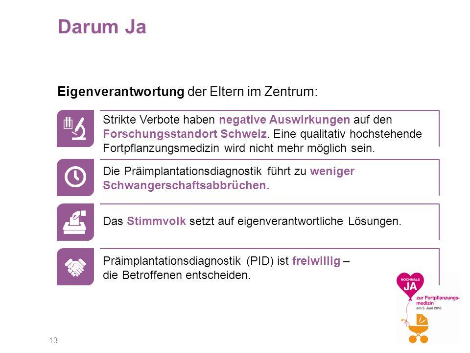 13 Darum Ja Eigenverantwortung der Eltern im Zentrum: Strikte Verbote haben negative Auswirkungen auf den Forschungsstandort Schweiz.
