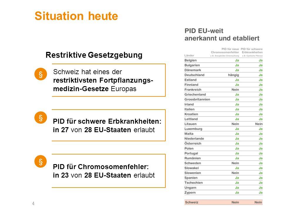 4 Situation heute Restriktive Gesetzgebung § § Schweiz hat eines der restriktivsten Fortpflanzungs- medizin-Gesetze Europas PID für schwere Erbkrankheiten: in 27 von 28 EU-Staaten erlaubt Optimales Format einfügen § PID für Chromosomenfehler: in 23 von 28 EU-Staaten erlaubt