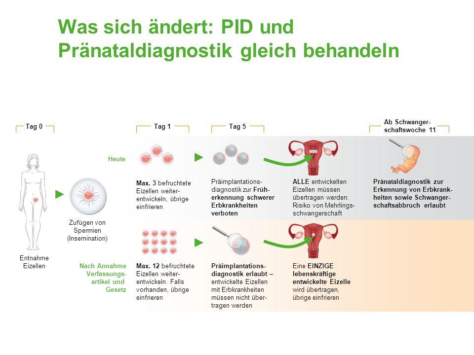 Was sich ändert: PID und Pränataldiagnostik gleich behandeln Entnahme Eizellen Tag 0 Zufügen von Spermien (Insemination) Heute Tag 1 Max.