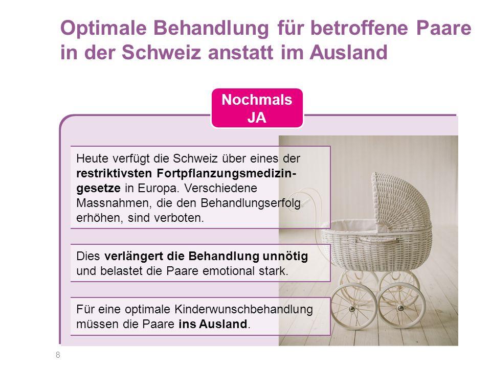 8 Nochmals JA Optimale Behandlung für betroffene Paare in der Schweiz anstatt im Ausland Heute verfügt die Schweiz über eines der restriktivsten Fortpflanzungsmedizin- gesetze in Europa.