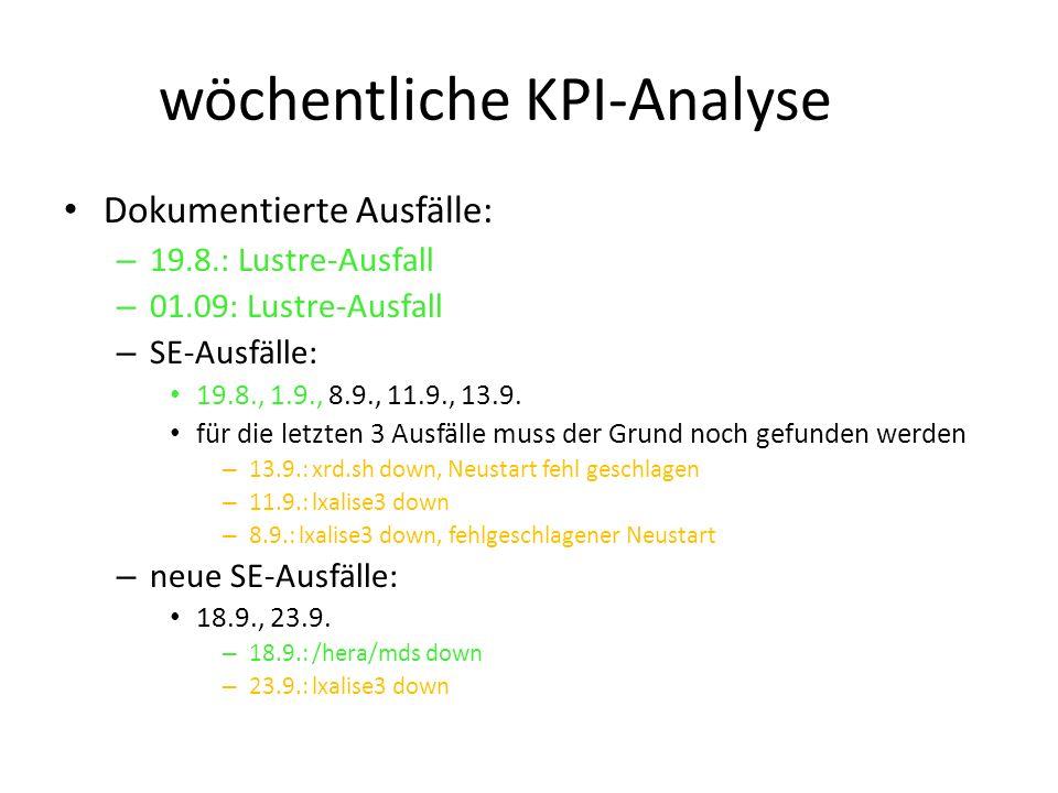 wöchentliche KPI-Analyse Dokumentierte Ausfälle: – 19.8.: Lustre-Ausfall – 01.09: Lustre-Ausfall – SE-Ausfälle: 19.8., 1.9., 8.9., 11.9., 13.9.