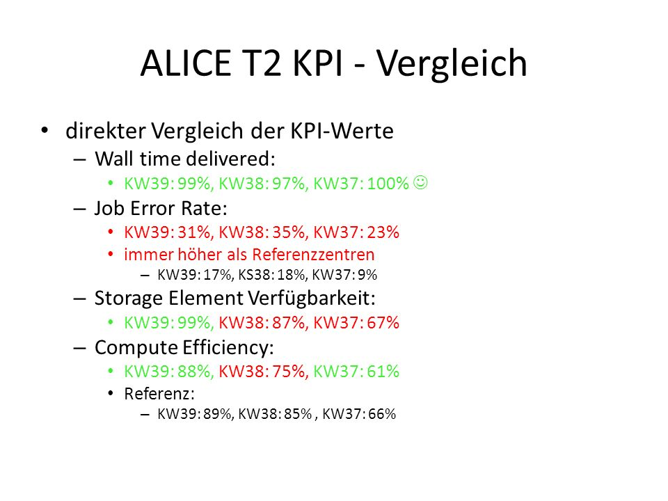 ALICE T2 KPI - Vergleich direkter Vergleich der KPI-Werte – Wall time delivered: KW39: 99%, KW38: 97%, KW37: 100% – Job Error Rate: KW39: 31%, KW38: 35%, KW37: 23% immer höher als Referenzzentren – KW39: 17%, KS38: 18%, KW37: 9% – Storage Element Verfügbarkeit: KW39: 99%, KW38: 87%, KW37: 67% – Compute Efficiency: KW39: 88%, KW38: 75%, KW37: 61% Referenz: – KW39: 89%, KW38: 85%, KW37: 66%
