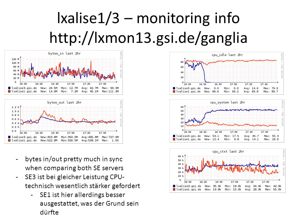 lxalise1/3 – monitoring info http://lxmon13.gsi.de/ganglia -bytes in/out pretty much in sync when comparing both SE servers -SE3 ist bei gleicher Leistung CPU- technisch wesentlich stärker gefordert -SE1 ist hier allerdings besser ausgestattet, was der Grund sein dürfte