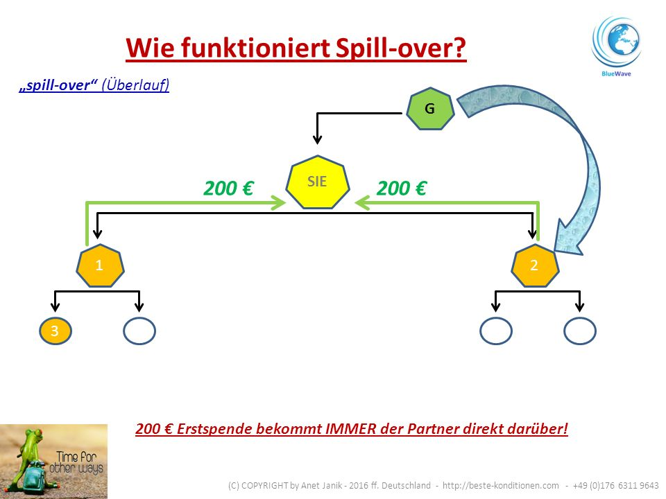 Wie funktioniert Spill-over. SIE 12 3 (C) COPYRIGHT by Anet Janik - 2016 ff.