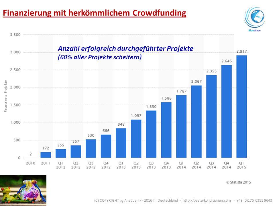 Anzahl erfolgreich durchgeführter Projekte (60% aller Projekte scheitern) Finanzierung mit herkömmlichem Crowdfunding (C) COPYRIGHT by Anet Janik - 2016 ff.