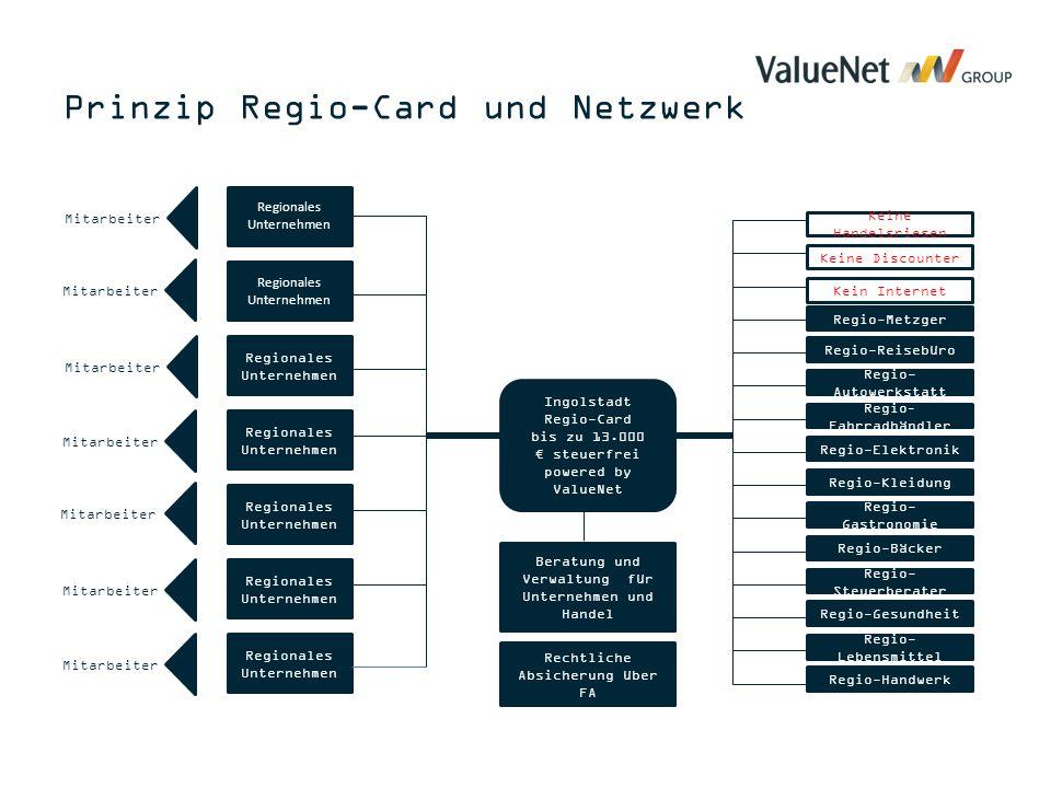 Regionales Unternehmen Mitarbeiter Ingolstadt Regio-Card bis zu 13.000 € steuerfrei powered by ValueNet Rechtliche Absicherung über FA Beratung und Ve