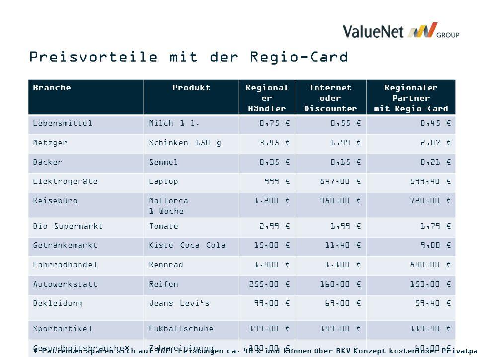 BrancheProduktRegional er Händler Internet oder Discounter Regionaler Partner mit Regio-Card LebensmittelMilch 1 l.0,75 €0,55 €0,45 € MetzgerSchinken 150 g3,45 €1,99 €2,07 € BäckerSemmel0,35 €0,15 €0,21 € ElektrogeräteLaptop999 €847,00 €599,40 € ReisebüroMallorca 1 Woche 1.200 €980,00 €720,00 € Bio SupermarktTomate2,99 €1,99 €1,79 € GetränkemarktKiste Coca Cola15,00 €11,40 €9,00 € FahrradhandelRennrad1.400 €1.100 €840,00 € AutowerkstattReifen255,00 €160,00 €153,00 € BekleidungJeans Levi's99,00 €69,00 €59,40 € SportartikelFußballschuhe199,00 €149,00 €119,40 € Gesundheitsbranche*Zahnreinigung100,00 €60,00 € * Patienten sparen sich auf IGEL Leistungen ca.