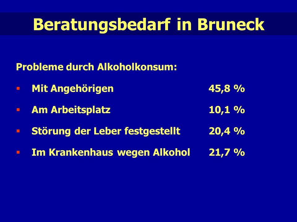 Beratungsbedarf in Bruneck Probleme durch Alkoholkonsum:  Mit Angehörigen45,8 %  Am Arbeitsplatz10,1 %  Störung der Leber festgestellt 20,4 %  Im Krankenhaus wegen Alkohol21,7 %