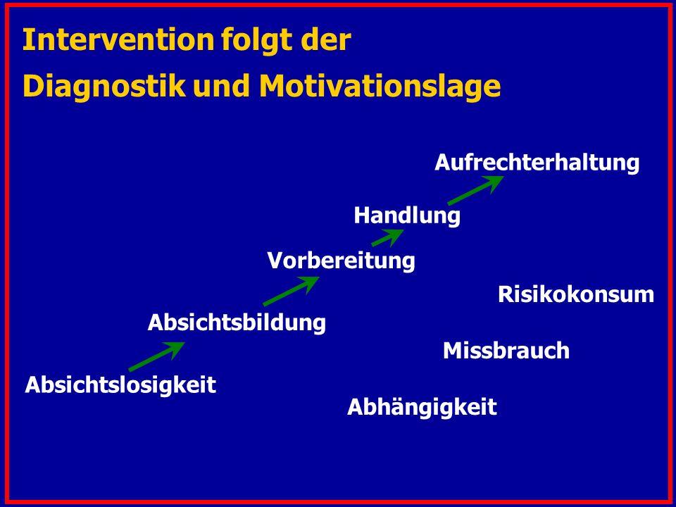 Intervention folgt der Diagnostik und Motivationslage Vorbereitung Absichtslosigkeit Absichtsbildung Handlung Aufrechterhaltung Risikokonsum Missbrauch Abhängigkeit