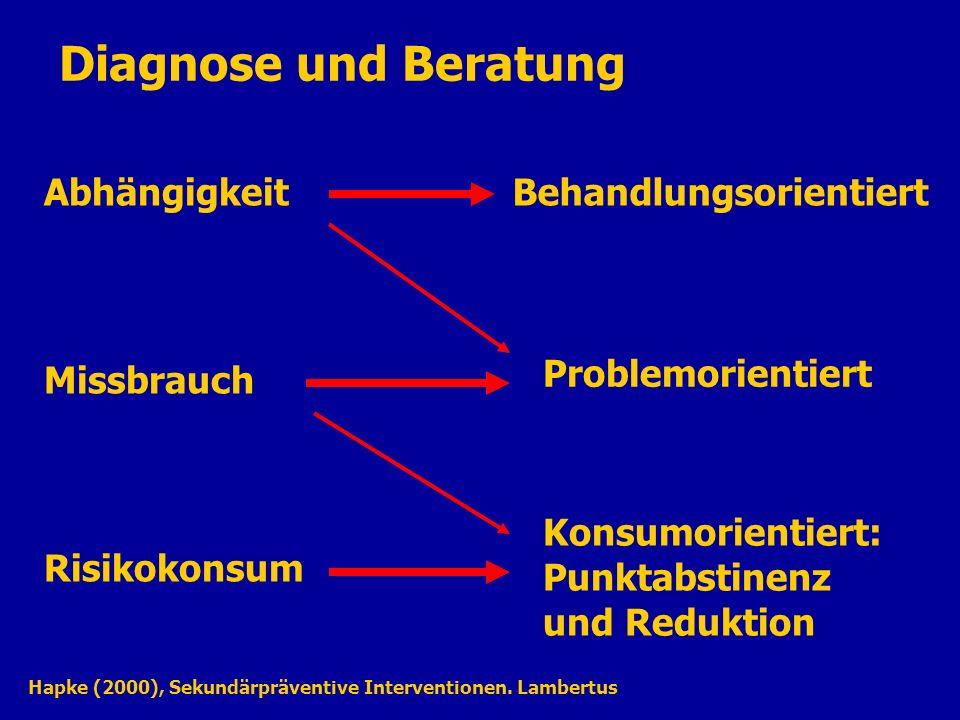 Diagnose und Beratung Abhängigkeit Missbrauch Risikokonsum Behandlungsorientiert Problemorientiert Konsumorientiert: Punktabstinenz und Reduktion Hapke (2000), Sekundärpräventive Interventionen.