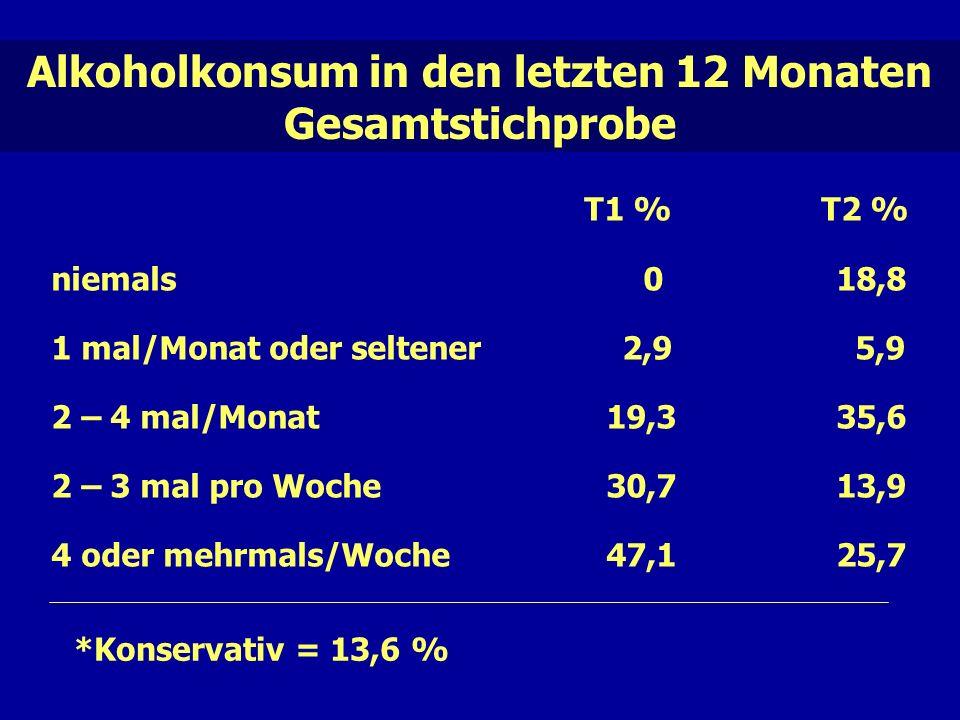 Alkoholkonsum in den letzten 12 Monaten Gesamtstichprobe T1 % T2 % niemals 0 18,8 1 mal/Monat oder seltener 2,9 5,9 2 – 4 mal/Monat 19,3 35,6 2 – 3 mal pro Woche 30,7 13,9 4 oder mehrmals/Woche 47,1 25,7 *Konservativ = 13,6 %
