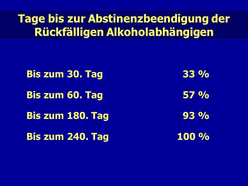Tage bis zur Abstinenzbeendigung der Rückfälligen Alkoholabhängigen Bis zum 30.