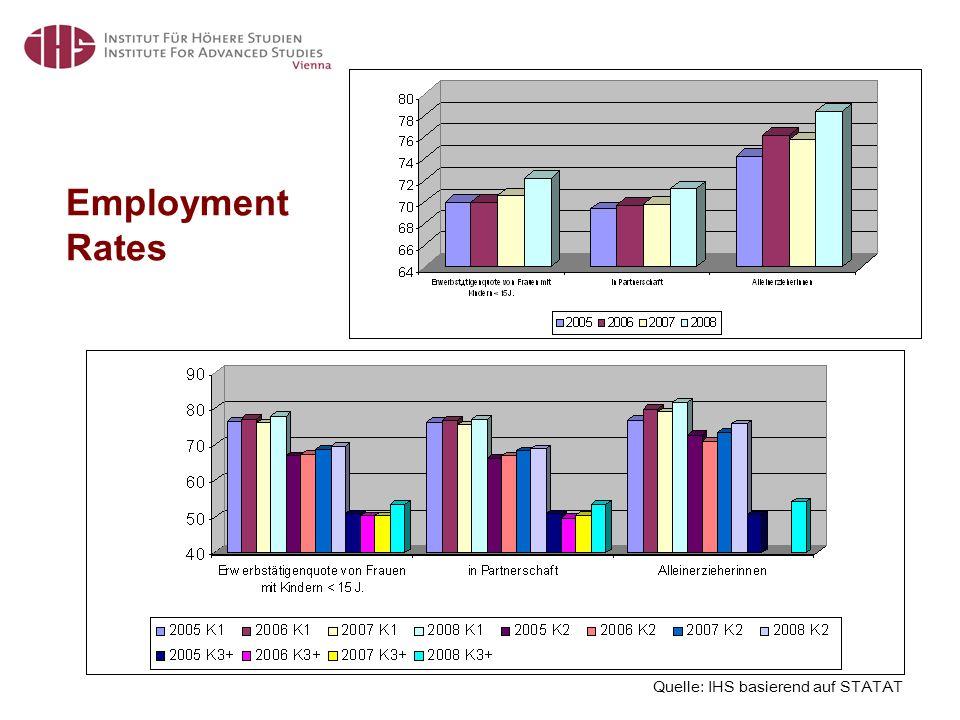 Employment Rates Quelle: IHS basierend auf STATAT