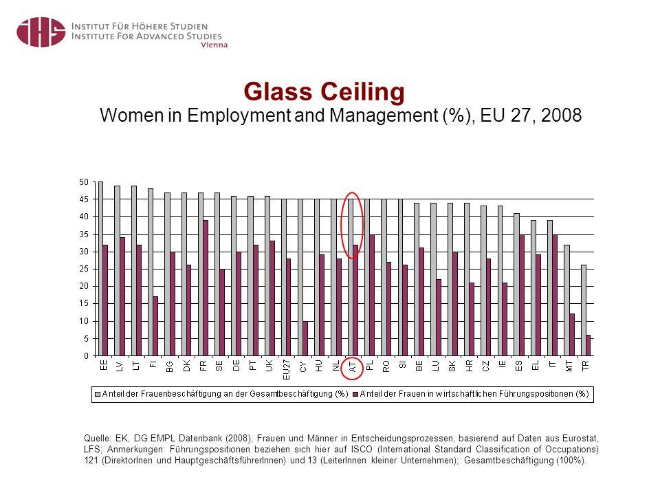 Glass Ceiling Quelle: EK, DG EMPL Datenbank (2008), Frauen und Männer in Entscheidungsprozessen, basierend auf Daten aus Eurostat, LFS; Anmerkungen: Führungspositionen beziehen sich hier auf ISCO (International Standard Classification of Occupations) 121 (DirektorInen und HauptgeschäftsführerInnen) und 13 (LeiterInnen kleiner Unternehmen); Gesamtbeschäftigung (100%).
