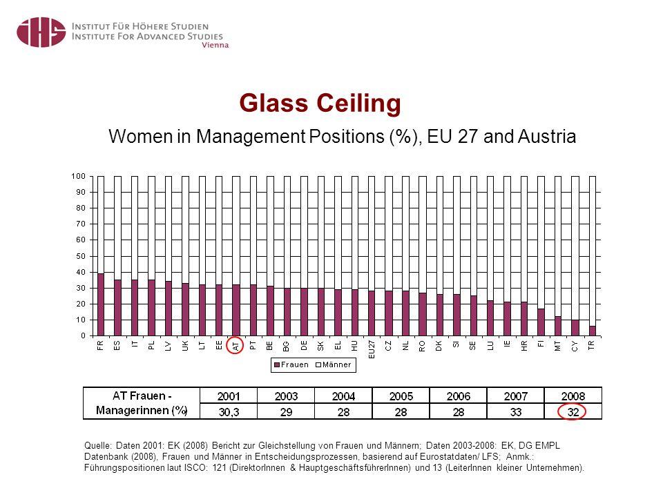 Glass Ceiling Quelle: Daten 2001: EK (2008) Bericht zur Gleichstellung von Frauen und Männern; Daten 2003-2008: EK, DG EMPL Datenbank (2008), Frauen und Männer in Entscheidungsprozessen, basierend auf Eurostatdaten/ LFS; Anmk.: Führungspositionen laut ISCO: 121 (DirektorInnen & HauptgeschäftsführerInnen) und 13 (LeiterInnen kleiner Unternehmen).