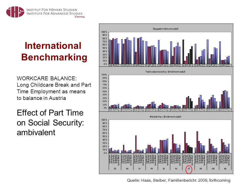 International Benchmarking Quelle: Haas, Steiber, Familienbericht 2009, forthcoming WORKCARE BALANCE: Long Childcare Break and Part Time Employment as