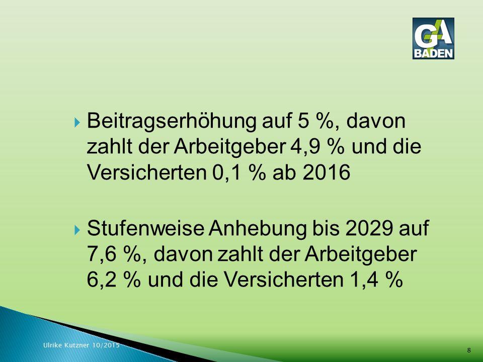 Beitragserhöhung auf 5 %, davon zahlt der Arbeitgeber 4,9 % und die Versicherten 0,1 % ab 2016  Stufenweise Anhebung bis 2029 auf 7,6 %, davon zahlt der Arbeitgeber 6,2 % und die Versicherten 1,4 % Ulrike Kutzner 10/2015 8